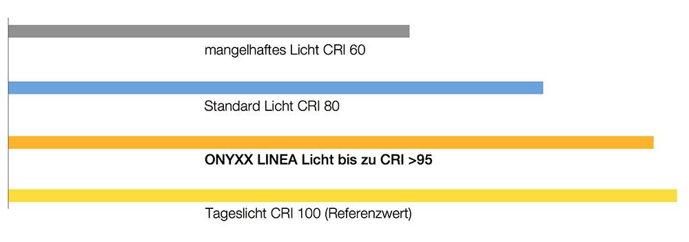 Der Sonne so nah - CRI (Farbwiedergabeindex) der ONYXX LINEA PRO